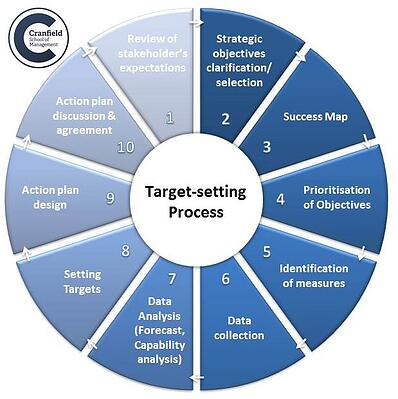 Target-Setting Process Graphic 2018