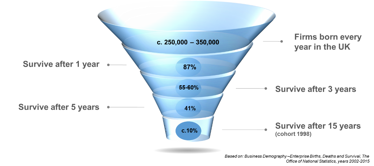 survival funnel